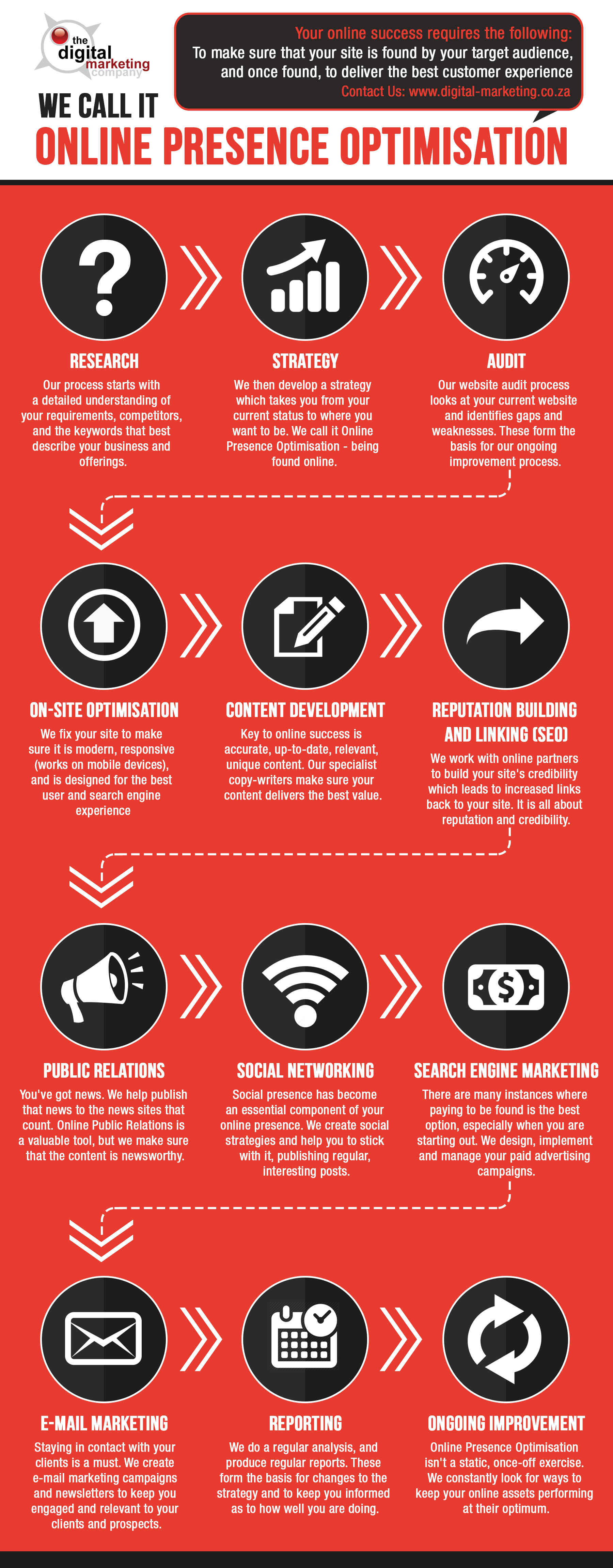Online presence Optimisation infographic small